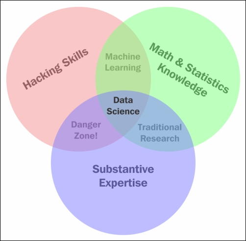 The Data Science Venn Diagram Principles Of Data Science Book