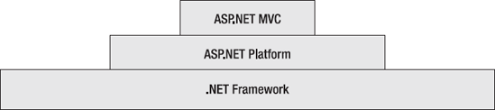 ASP.NET MVC builds on more general infrastructure.