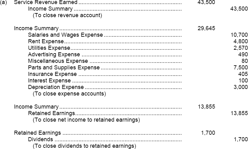 accounting solutions to exercises 22 managerial accounting, an asian perspective exercise 2-2 (10 minutes) 1 the cost of a hard drive installed in a computer: direct materials 2 the cost of advertising in the puget sound computer user newspaper: selling 3 the wages of employees who assemble computers from components: direct labor 4.