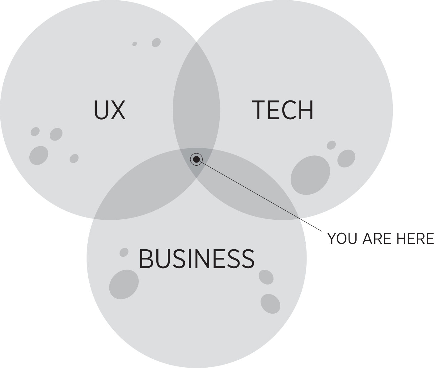 Product management has been called the intersection between business, technology, and user experience (source: Martin Eriksson, 2011).