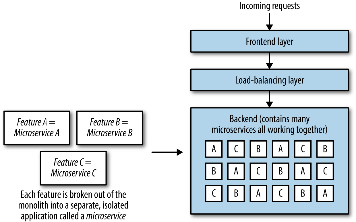 images/chapter1/microservices-edited.png