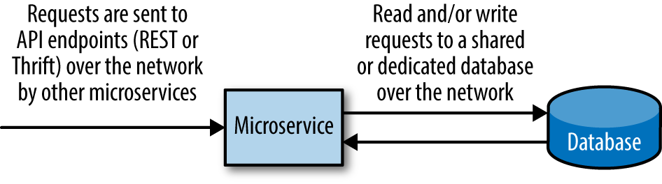 images/chapter1/microservice_elements.png