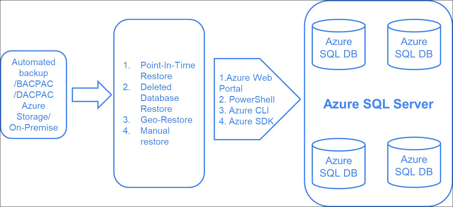 Restoring an Azure SQL Database