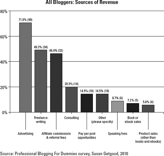 In a recent survey, the sources of revenue, reported by bloggers.