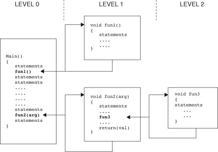 PIC16 C Functions and Structure - Programming 8-bit PIC