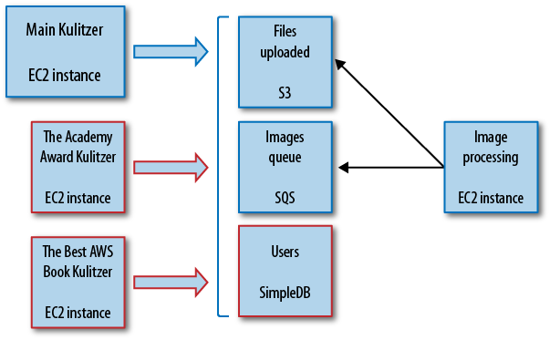 4  Decoupling with SQS, SimpleDB, and SNS - Programming