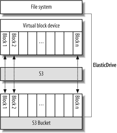 ElasticDrive provides a virtual block device backed by S3