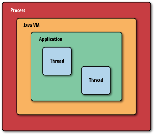 A Java application, running in a Java virtual machine, in a process