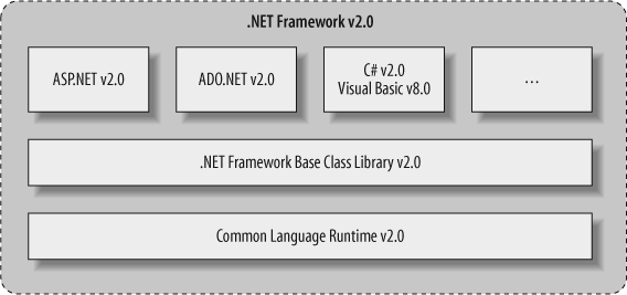 The .NET Framework 2.0 stack