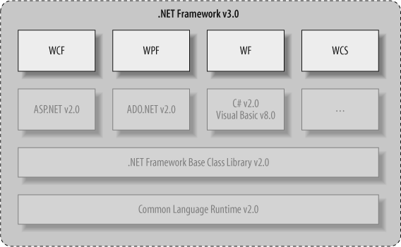 The .NET Framework 3.0 stack