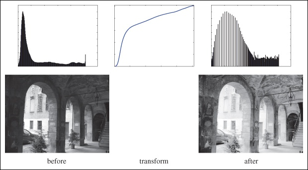 Example of histogram equalization. On the left is the original image and histogram. The middle plot is the graylevel transform function. On the right is the image and histogram after histogram equalization.