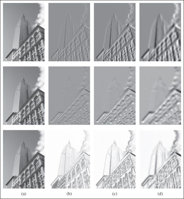 An example of computing image derivatives using Gaussian derivatives: x-derivative (top), y-derivative (middle), and gradient magnitude (bottom); (a) original image in grayscale, (b) Gaussian derivative filter with σ = 2, (c) with σ = 5, (d) with σ = 10.