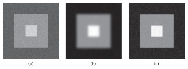 An example of ROF de-noising of a synthetic example: (a) original noisy image; (b) image after Gaussian blurring (σ = 10); (c) image after ROF de-noising.