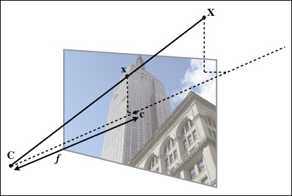 The pin-hole camera model. The image point x is at the intersection of the image plane and the line joining the 3D point X and the camera center C. The dashed line is the optical axis of the camera.