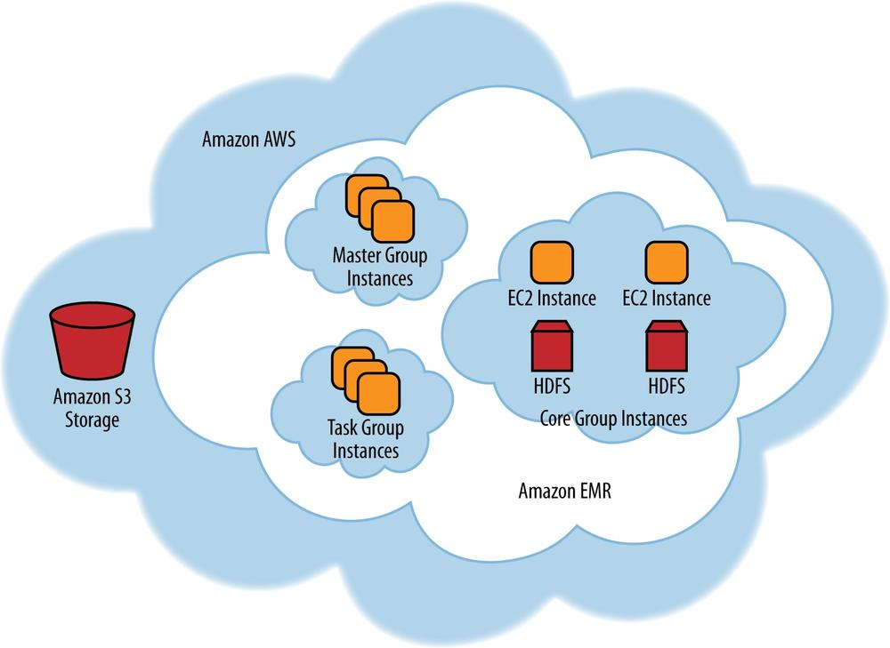 Typical Amazon EMR cluster