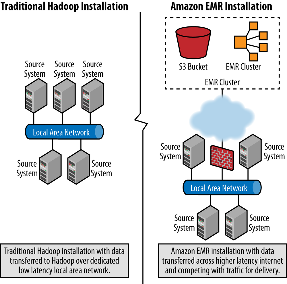 Comparing data locality between Hadoop and Amazon EMR environments