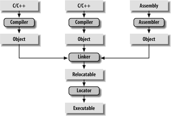 4  Compiling, Linking, and Locating - Programming Embedded Systems