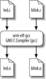 4  Compiling, Linking, and Locating - Programming Embedded