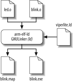Linking and locating the Blinking LED program