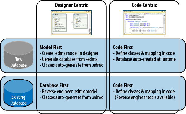 1  Welcome to Code First - Programming Entity Framework