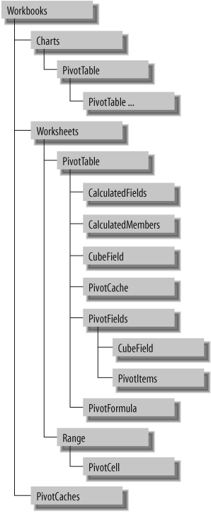 Navigating the pivot table objects