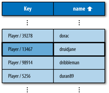 "An index of Player entity keys and ""name"" property values, sorted by name in ascending order, with the result for WHERE name = 'druidjane'"