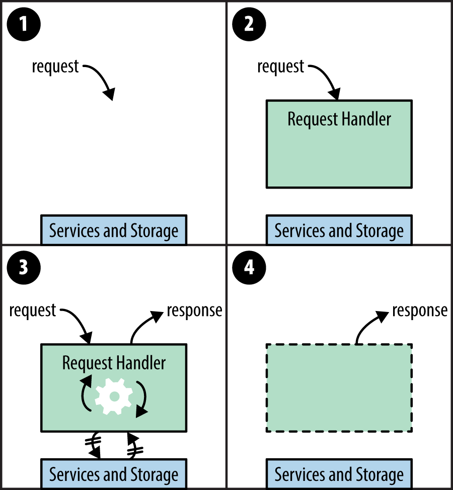 Request handlers in the abstract: 1. A request arrives; 2. A request handler is created; 3. The request handler calls services and computes the response; 4. The request handler terminates, the response is returned