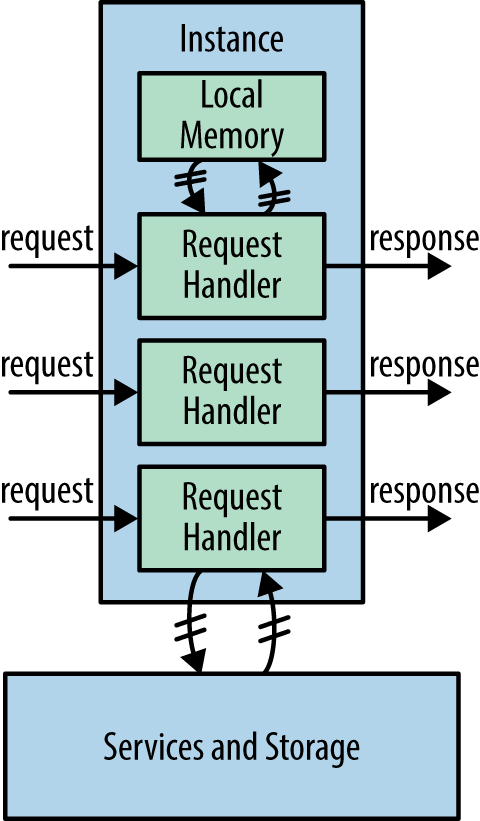 A multithreaded instance handles multiple requests concurrently