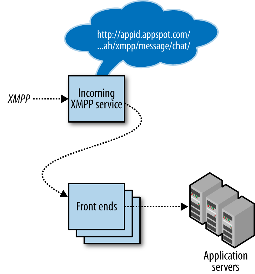 Architecture of incoming XMPP messages, calling web hooks in response to incoming message events