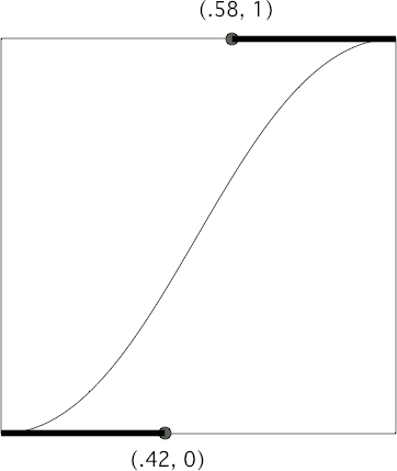 An ease-in-out Bézier curve