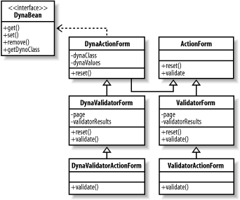 The ActionForm class hierarchy