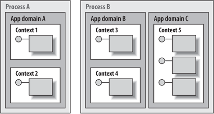App domains and contexts