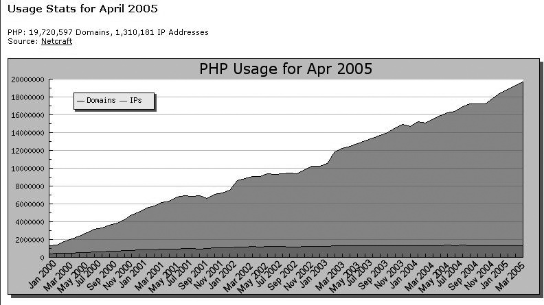 The growth of PHP usage since 2000