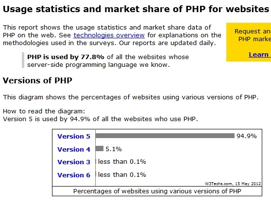 PHP usage as of May 2012