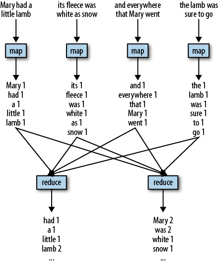MapReduce illustration