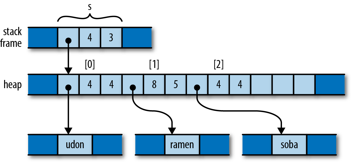 4  Ownership - Programming Rust [Book]