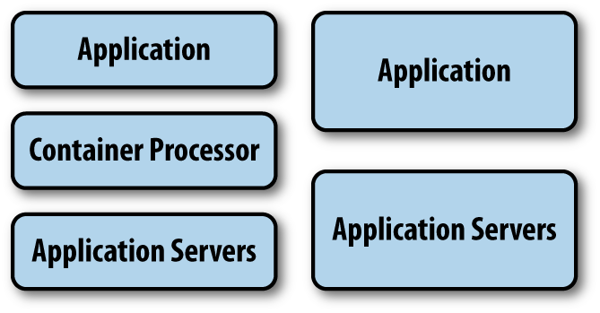 Loading an application in a container (left) versus a traditional server environment (right)