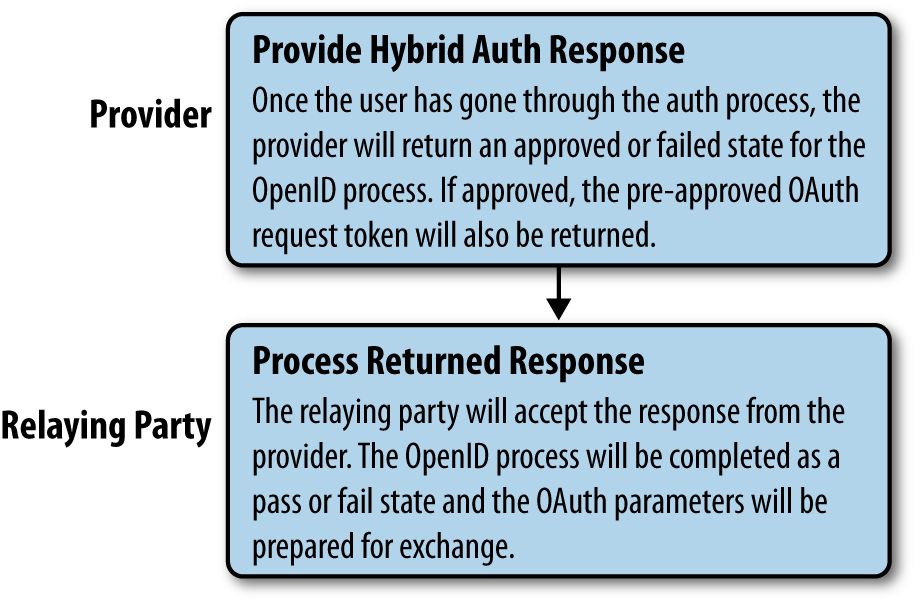 Hybrid auth, step 4: Provider returns OpenID approved/failed response