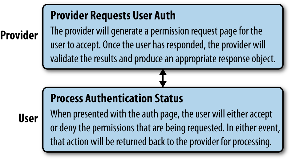 Hybrid auth, step 3: Provider requests user authentication