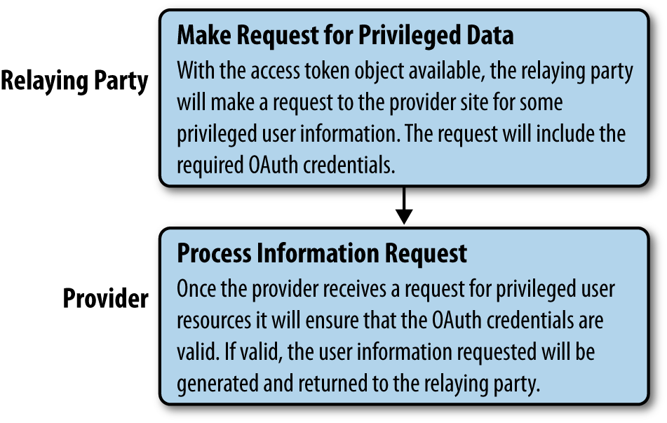 Hybrid auth, step 6: Relaying party makes privileged user data requests through the provider