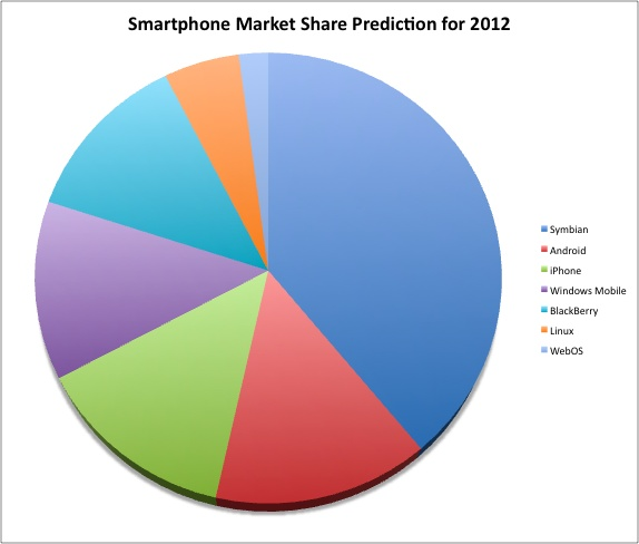 Gartner predicts that in 2012 Android will have more market share than iPhone, BlackBerry, and Windows Mobile. Symbian will continue its worldwide leadership.