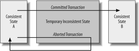 A Transaction transfers the system between consistent states