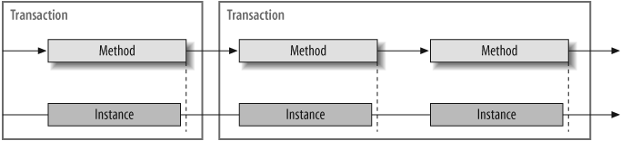 Per-call service and transactions