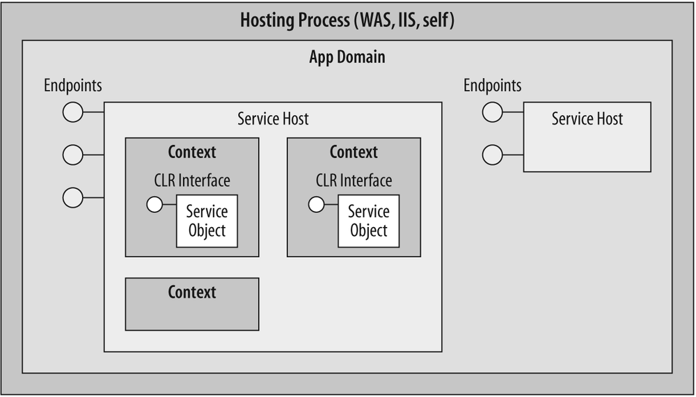 The WCF host architecture