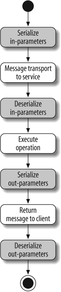 Serialization and deserialization during an operation call