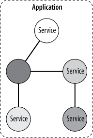 A service-oriented application