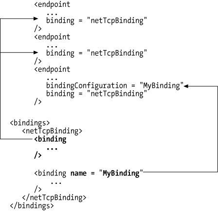 Named and default binding configuration