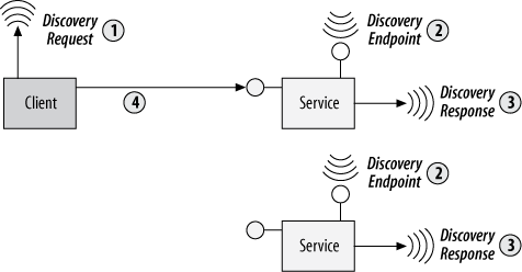 Address discovery over UDP