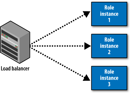 Load balancer and roles