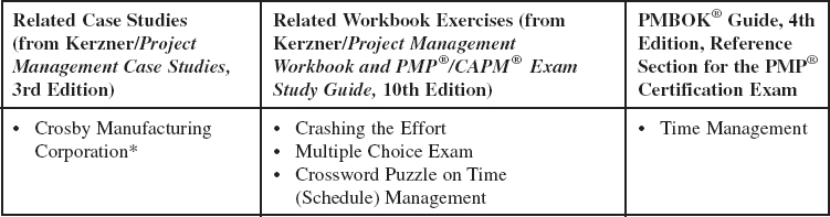 Network Scheduling Techniques - Project Management: A